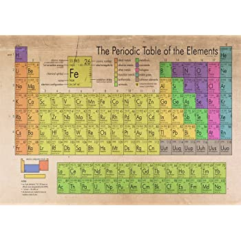 The Periodic Table Of The Elements Antique Looks Poster