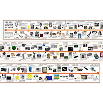 timeline of 20th century inventions and technology printed on vinyl 15 x 240 cm