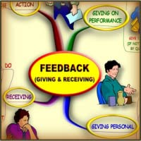 Feedback (Giving & Receiving) - Mind Map
