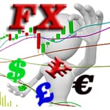 Interactive Forex Charts