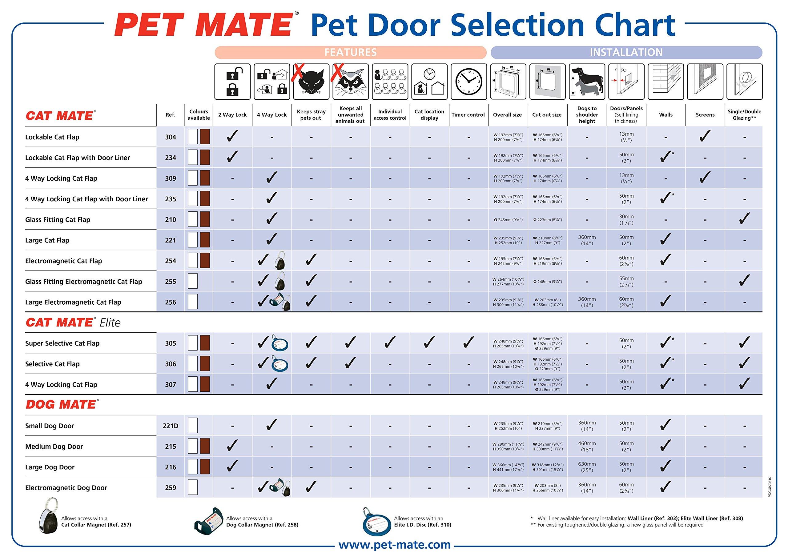 PetMate Chatière Cat Mate Grande Blanc , Hauteur x longueur x largeur : 24 cm x 5 cm x 25 cm